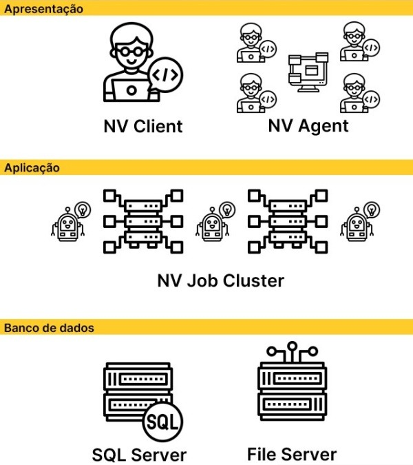 Arquitetura de Software de Automação de Processos RPA